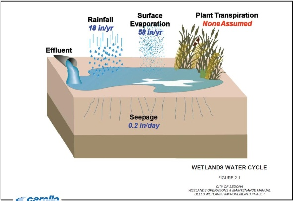 Water cycled diagram