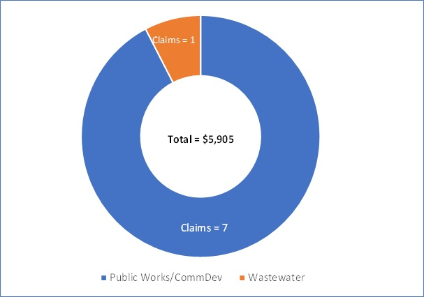 Claims by department