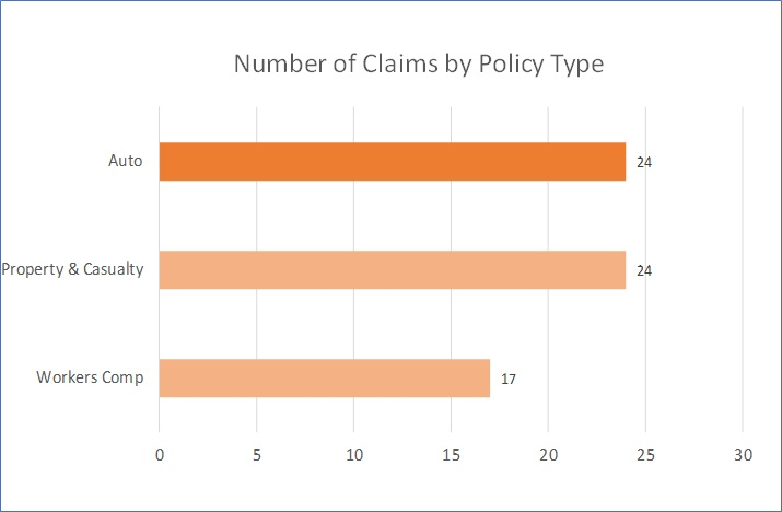 Number of claims by policy type